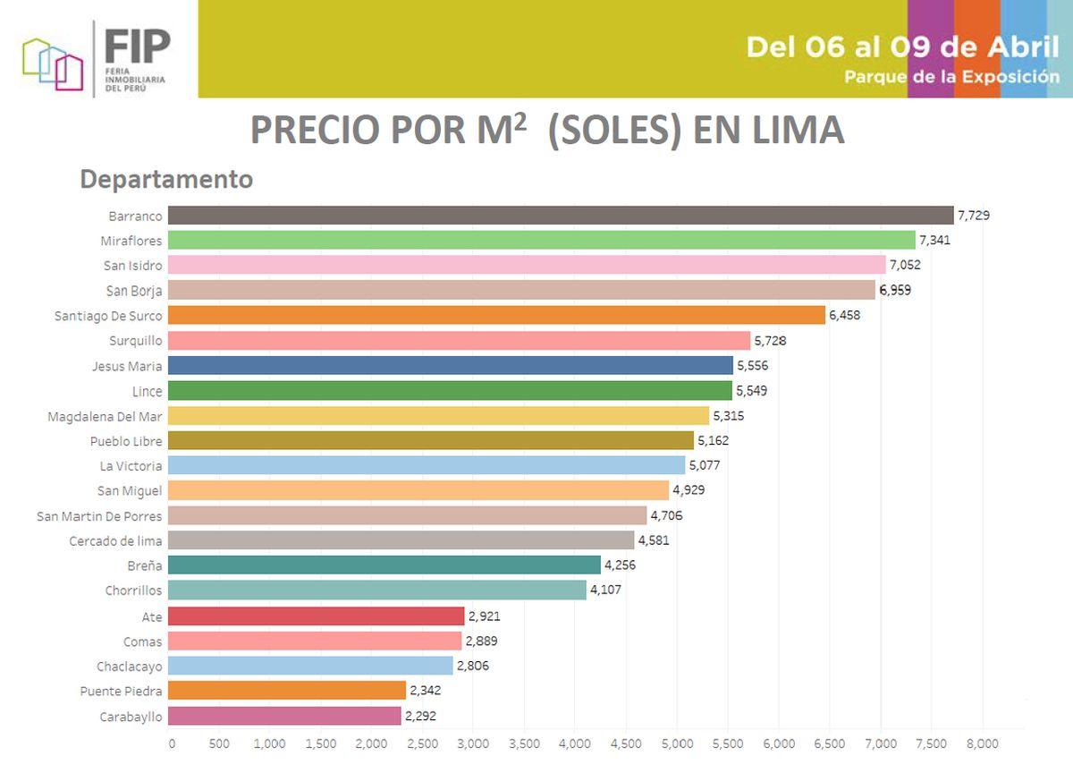 Precios de viviendas en qu distritos de lima cuesta m s for Precio reforma casa por metro cuadrado